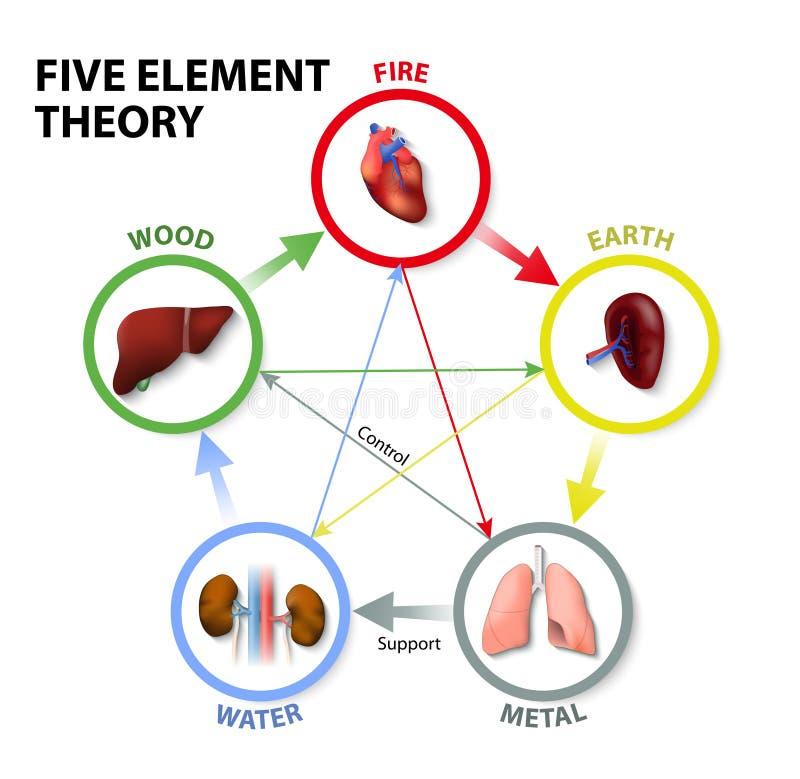 Fünf Element-Theorie lizenzfreie abbildung