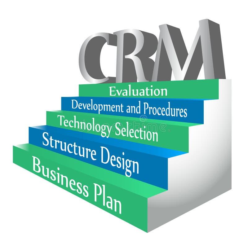 Fünf Jobstepps zur CRM Systems-Implementierung lizenzfreie abbildung