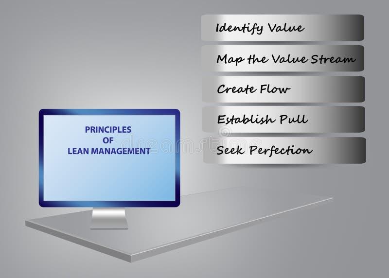 Fünf Prinzipien des schlanken Managements Infographic lizenzfreie abbildung