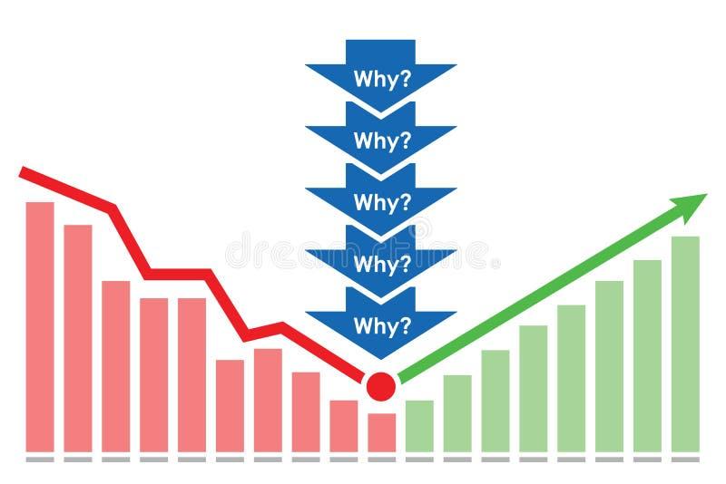 Fünf warum Methoden-Konzept stock abbildung