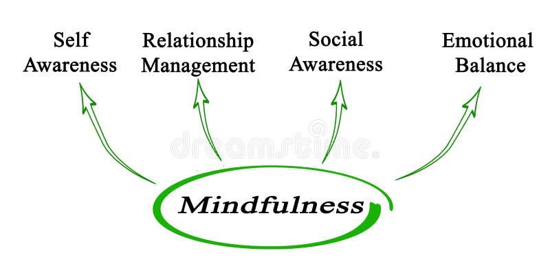 F?rdelar av Mindfulness stock illustrationer