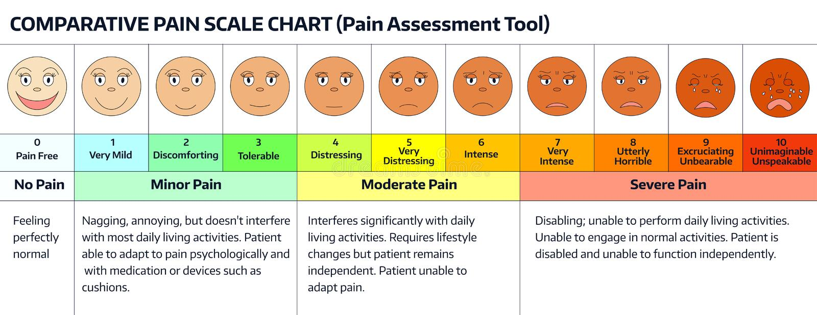 Faces - pain scale chart. Faces pain rating scale. Comparative pain scale chart. Pain assessment tool vector illustration
