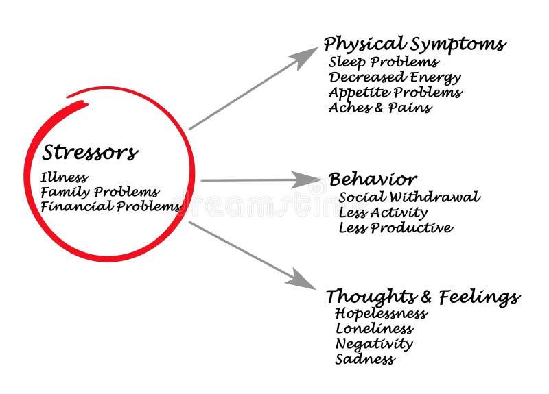 Facteurs de force et symptômes d'effort illustration libre de droits