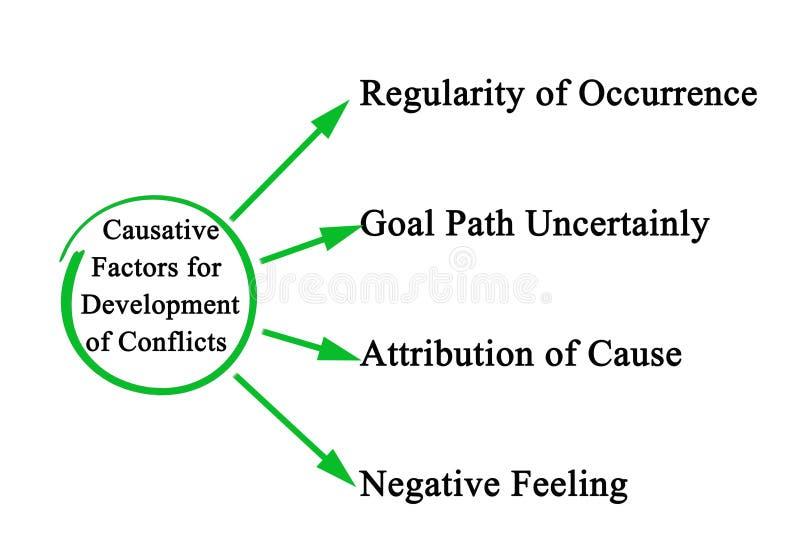 Factores causativos para el desarrollo de conflictos ilustración del vector