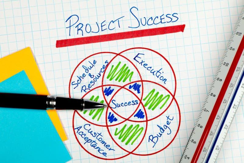 Factores de éxito de la gestión del proyecto del asunto Diagra imagen de archivo