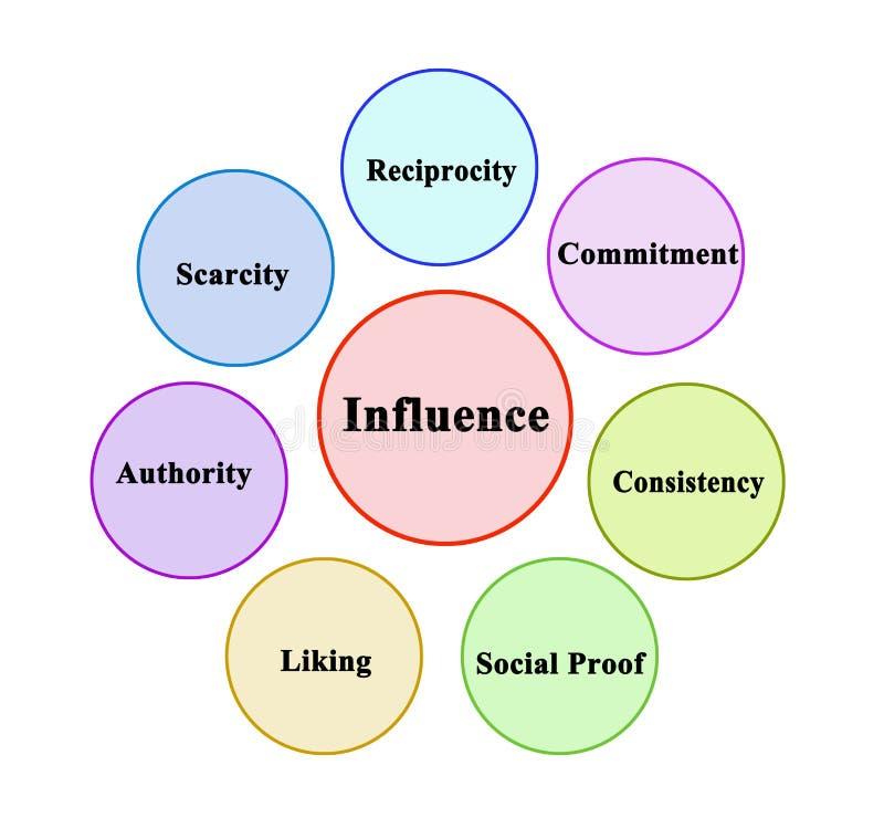 Factores que influencian la preferencia de la persona ilustración del vector