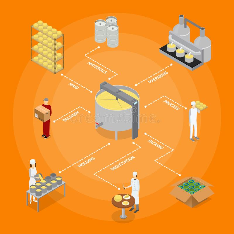 Factory Cheese Production Line Concept. Vector royalty free illustration