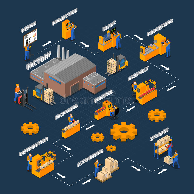 Factory Workers Isometric Flowchart. With working process symbols vector illustration royalty free illustration