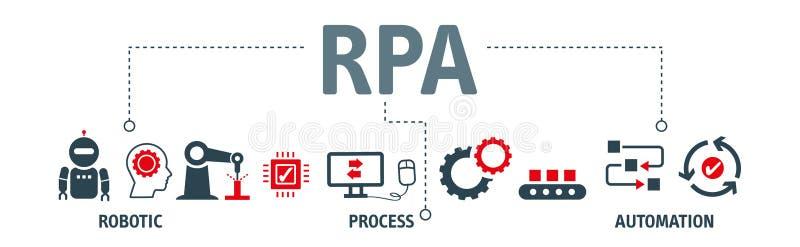 Fahnenroboterprozeßautomatisierung ' RPA' lizenzfreie abbildung