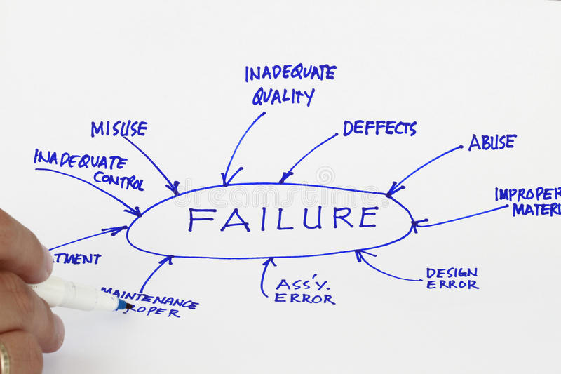 Download Failure stock photo. Image of workshop, arrow, quality - 14694284