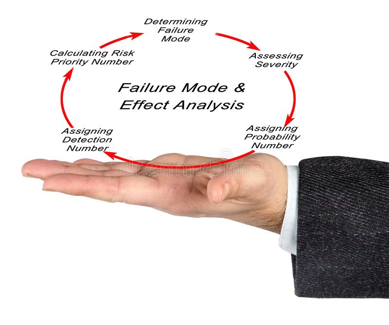 Failure mode and effects analysis. FMEA royalty free stock photography