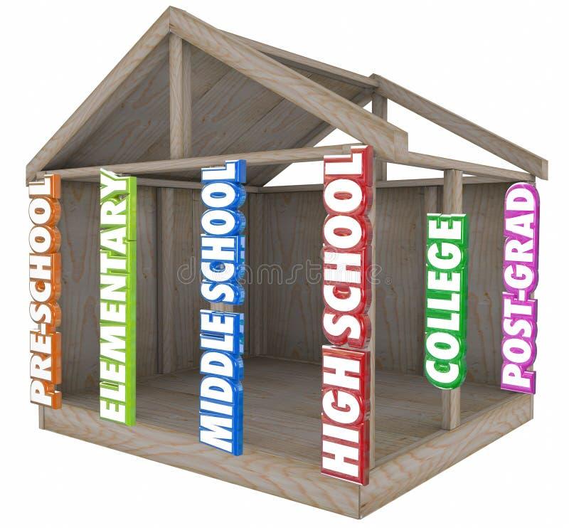 Faisceaux forts de bâtiment d'éducation de base de niveaux de catégories d'école illustration stock