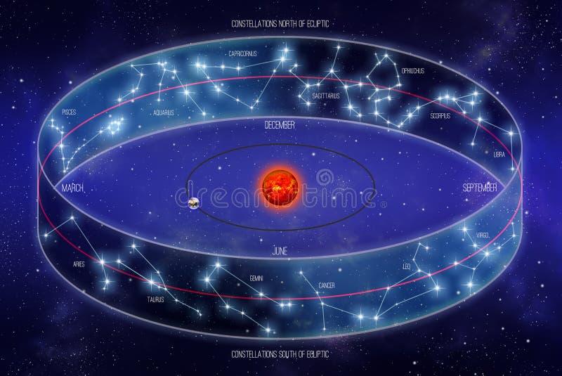 Faixa da ilustração ecliplic do zodíaco ilustração royalty free