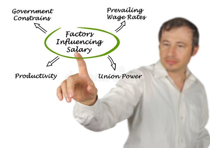 Faktoren, die Arbeitskraft ` s Ausgleich beeinflussen stockfotos
