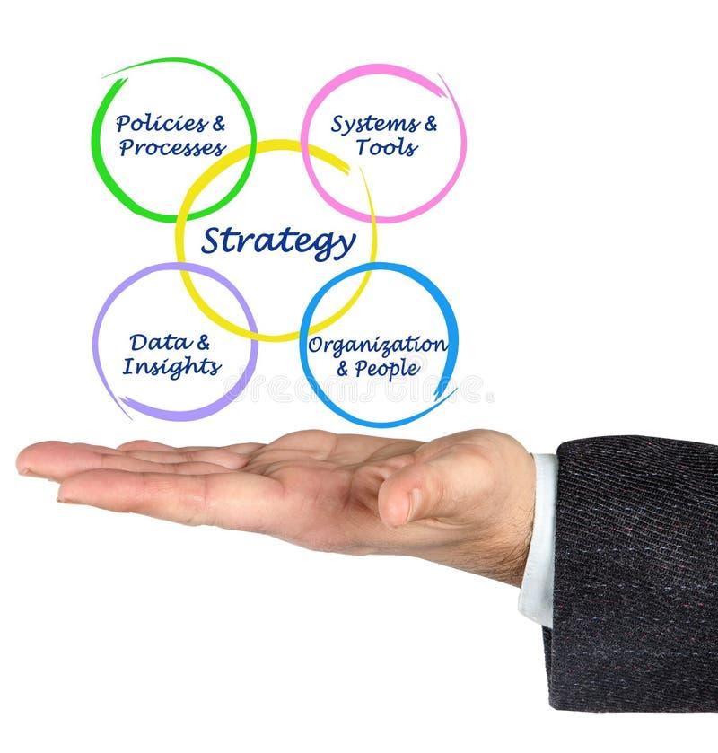 Faktoren, die Strategie der Entwicklung bestimmen stockfotos