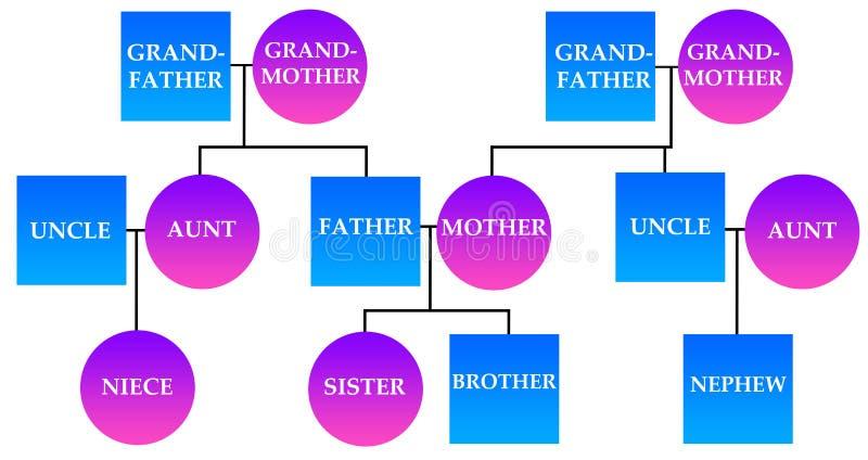 Famille illustration de vecteur