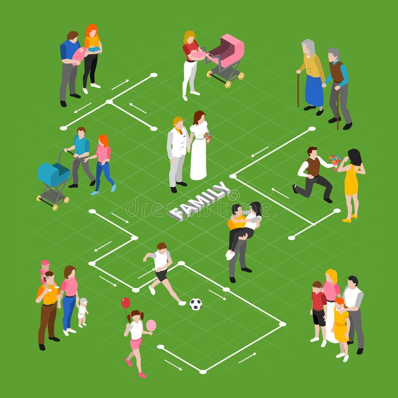 Family Relations Isometric Flowchart. With dating proposing marriage walking with pram playing children elderly couple vector illustration royalty free illustration