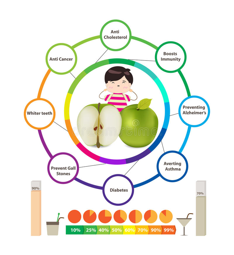 Fantastiska vård- fördelar av äpplen vektor illustrationer