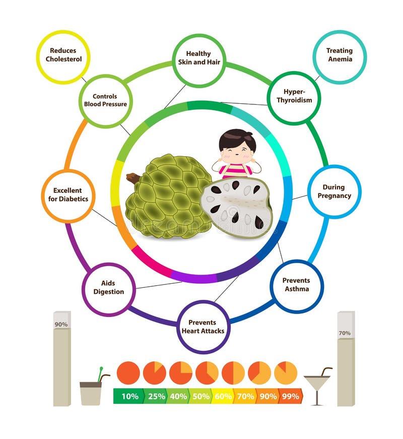 Fantastiska vård- fördelar av vaniljsås Apple stock illustrationer