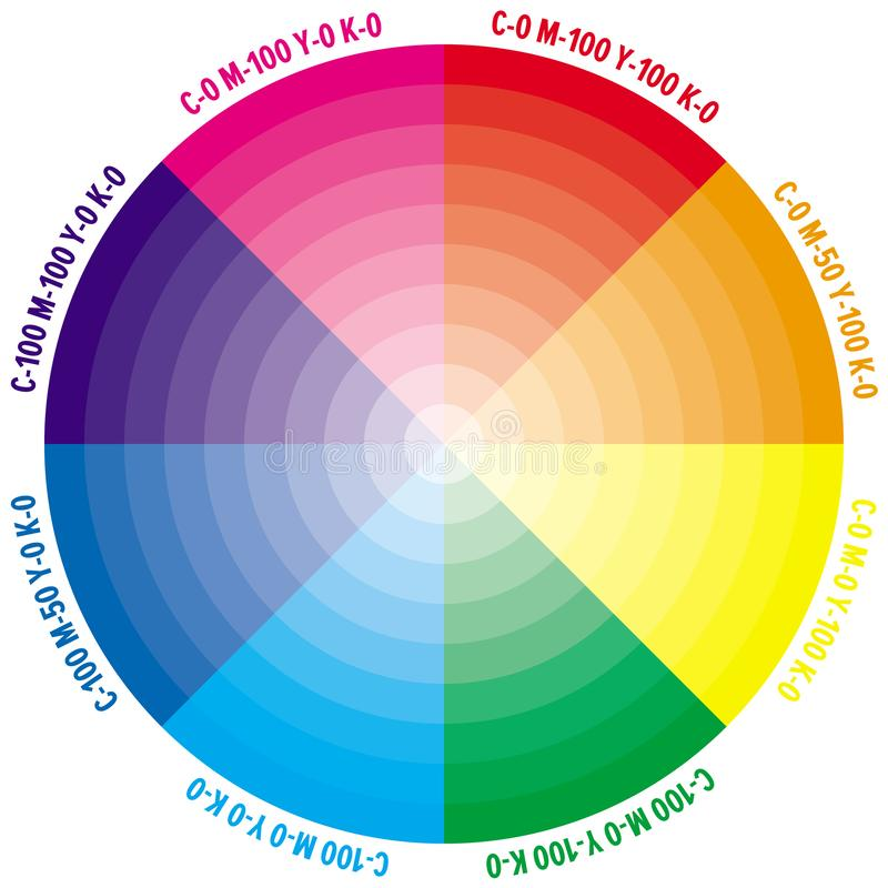 Farbrad mit Zahlen von CMYK-Menge stockfoto