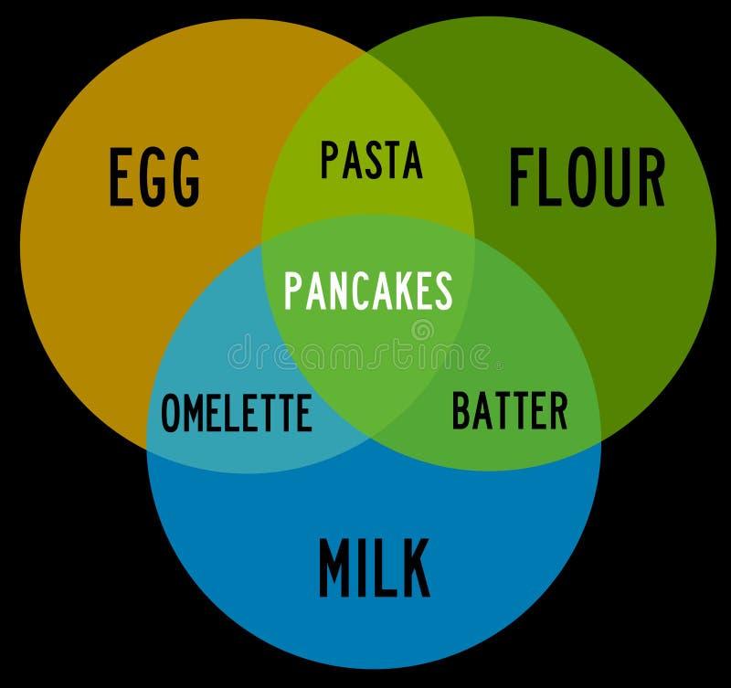 Farinha do leite do ovo ilustração stock