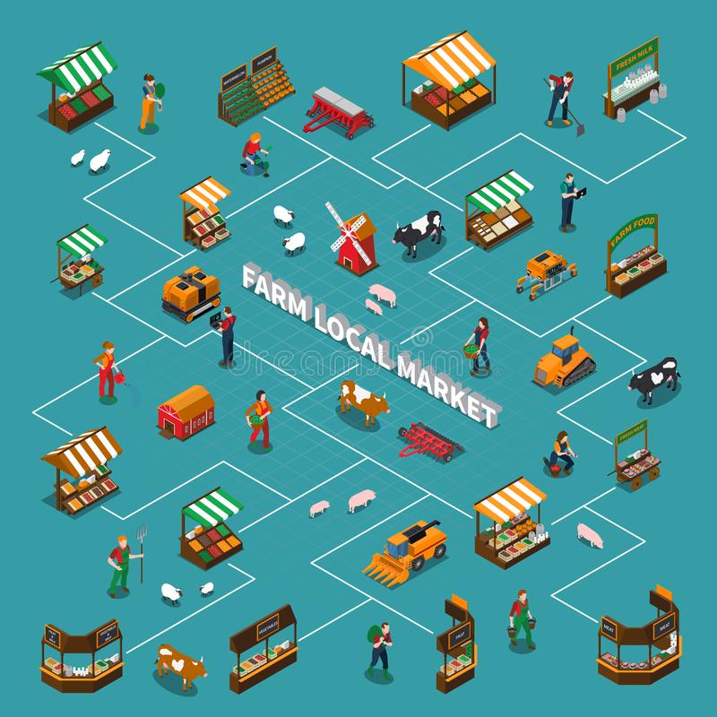 Local Market Flowchart Composition. Farm local market isometric flowchart with isolated images of market stalls farm animals and human characters with text royalty free illustration