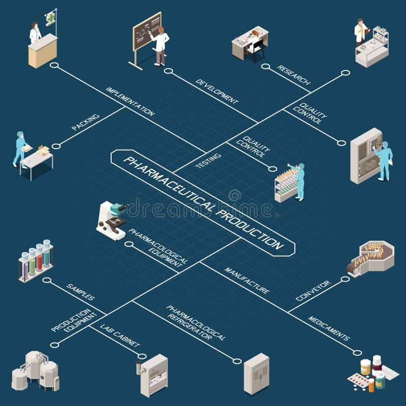 Farmaceutisch Productie Isometrisch Stroomschema royalty-vrije illustratie