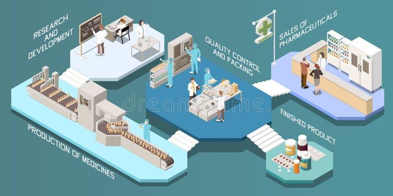 Farmaceutycznej produkcji Multistore Isometric skład royalty ilustracja