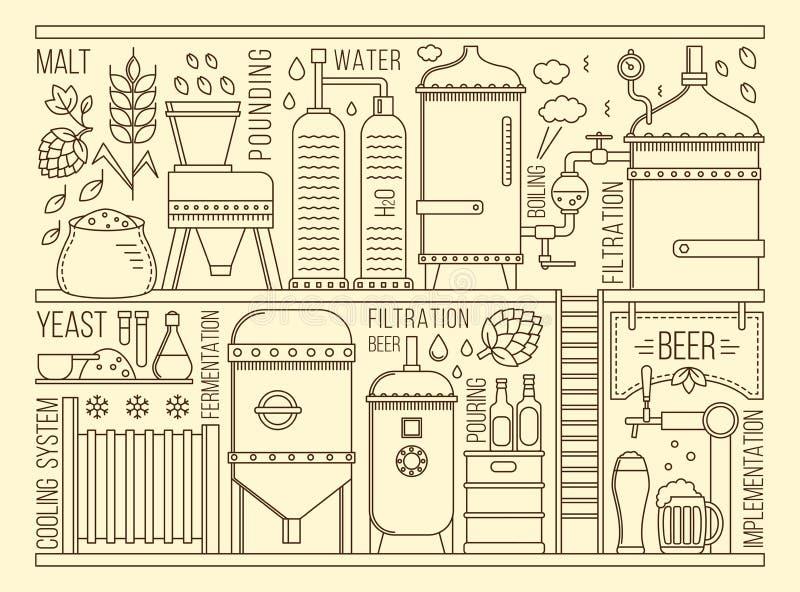 Fase de produção da cerveja ilustração stock