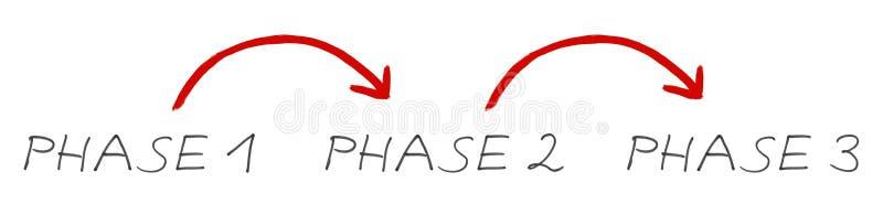 Fase 1, 2, 3 - Met de hand geschreven tekst en rode pijlen vector illustratie