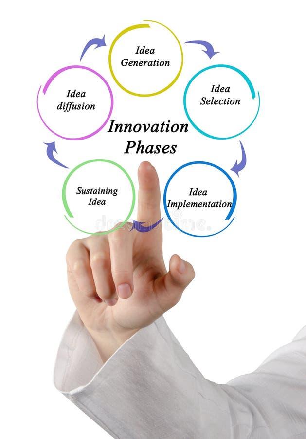 Faser av innovationprocessen fotografering för bildbyråer