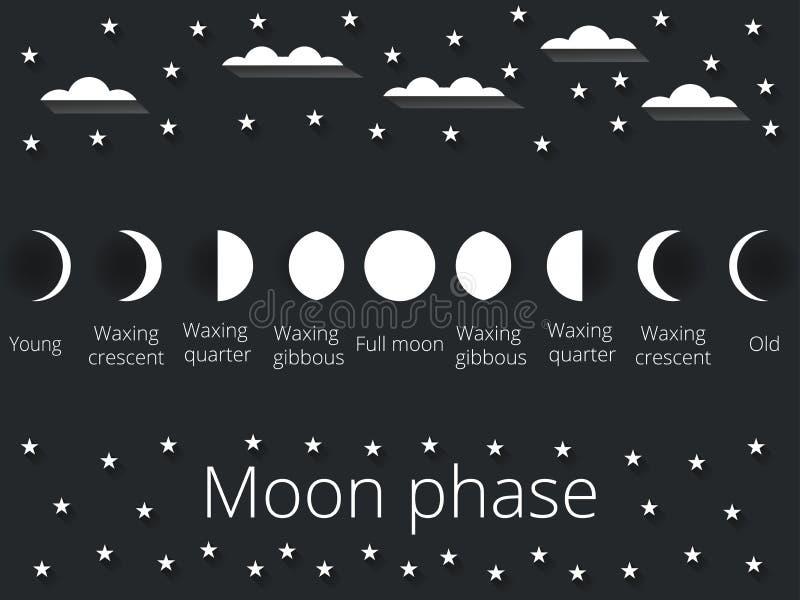 Faserna av månen också vektor för coreldrawillustration vektor illustrationer