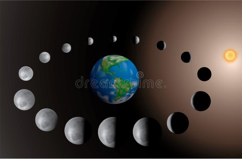 Fases da lua ilustração stock