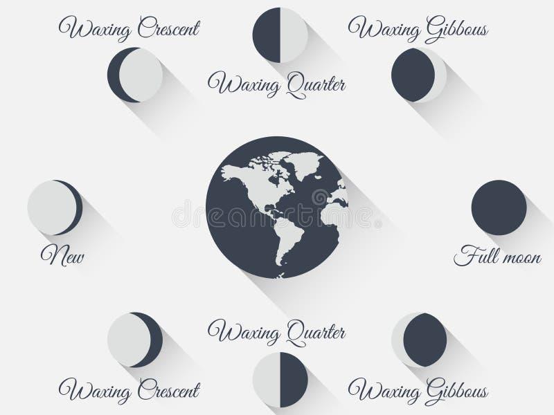 Fases da lua no estilo liso Lua com uma sombra longa O ciclo inteiro da lua nova a completamente Vetor ilustração stock