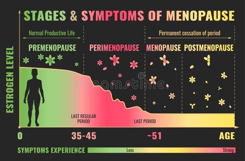 Fases da menopausa Infographic ilustração royalty free