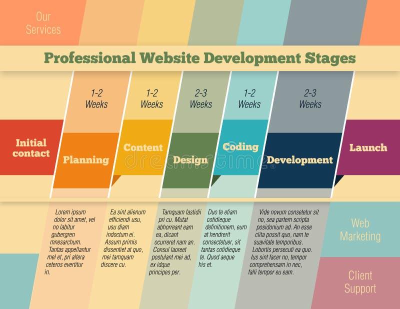 Fasi nel web design e nello sviluppo infographic illustrazione vettoriale