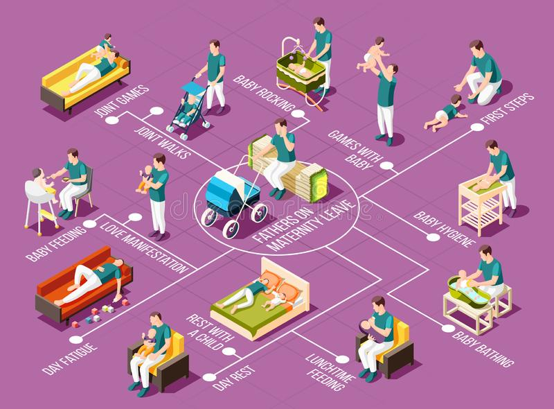 Fathers On Maternity Leave Isometric Flowchart. Fathers on maternity leave flowchart with rocking joint games and walks baby bathing and hygiene lunchtime stock illustration