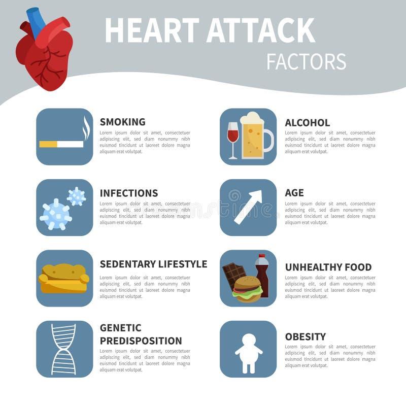 Fatores do cardíaco de ataque ilustração stock