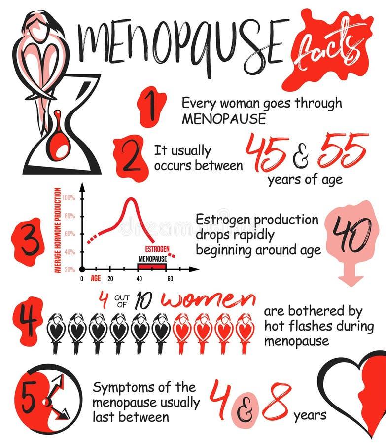 Fatos da menopausa infographic ilustração royalty free
