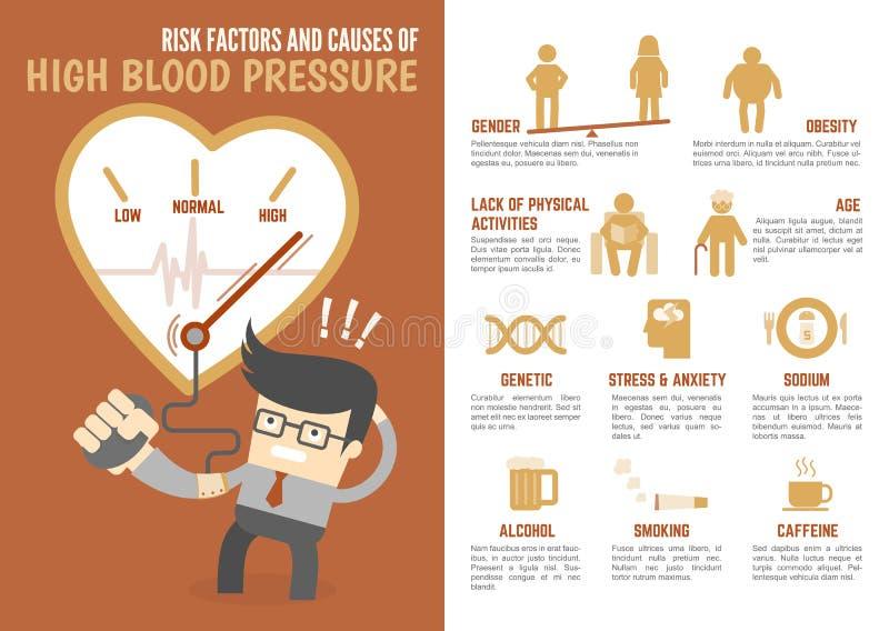 Fattori di rischio e cause di ipertensione infographic royalty illustrazione gratis