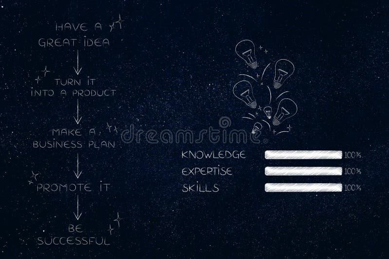Fazy od początkowego pomysłu biznes z barami umiejętności knowled ilustracja wektor