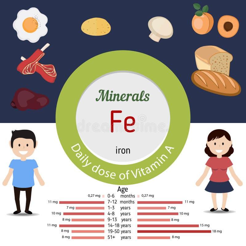 FE de los minerales infographic stock de ilustración