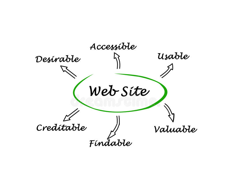 Features of web site. Diagram of Features of web site vector illustration