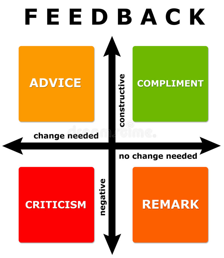 Free Feedback Diagram Royalty Free Stock Photos - 30377268