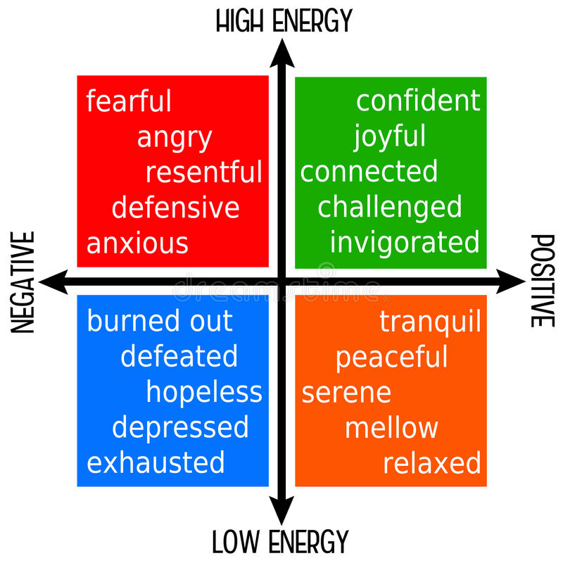 Feelings. On high/low energy and negative/positive attitude axis vector illustration