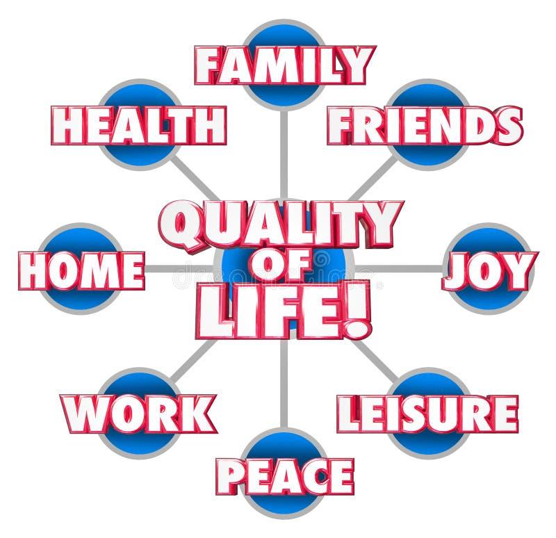Felicidad del disfrute del domicilio familiar de los amigos del diagrama de la calidad de vida stock de ilustración