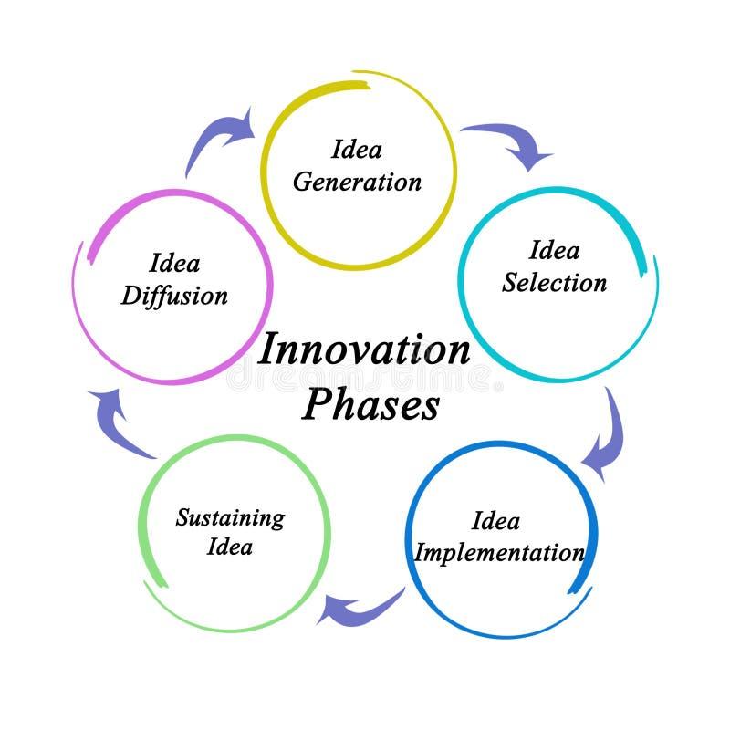 Fem innovationfaser stock illustrationer