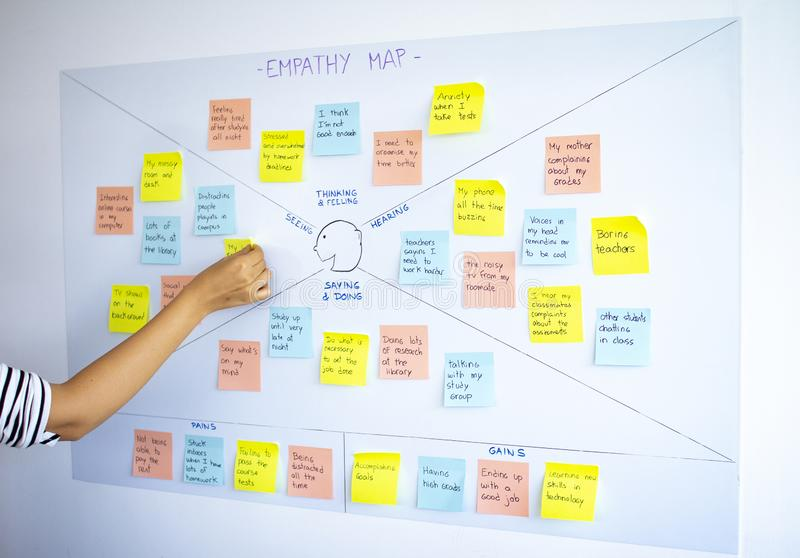 Female sticking post it in empathy map, user experience ux methodology and design thinking technique. Used as a collaborative to gain a deeper insight into stock images