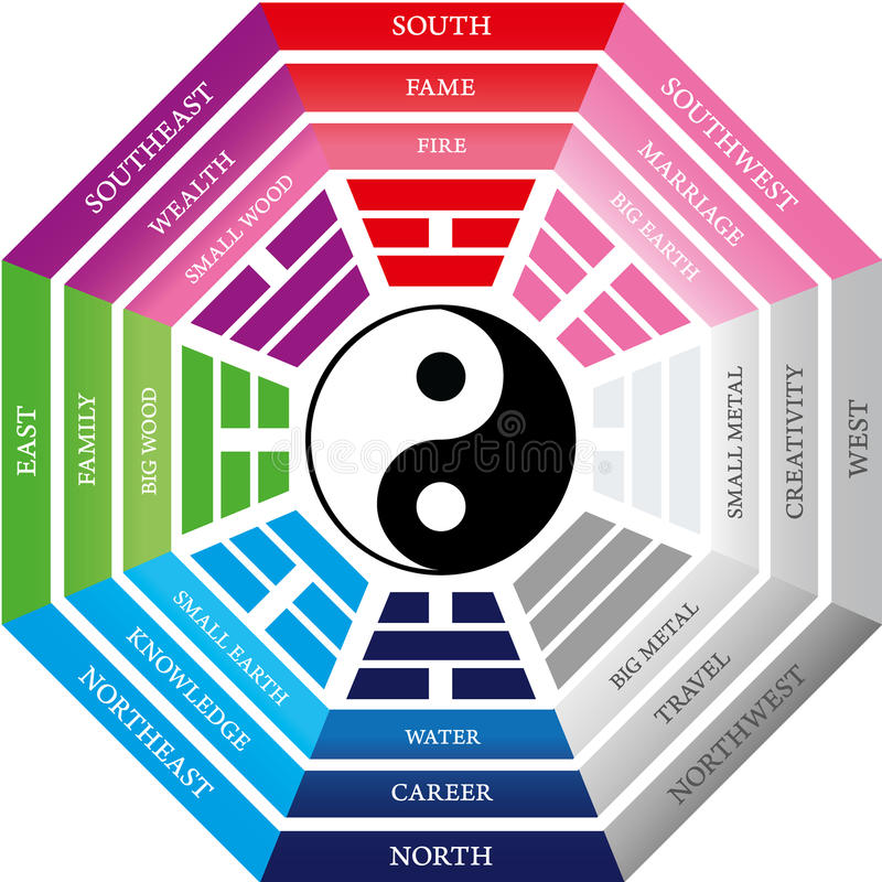 Feng Shui vector illustratie