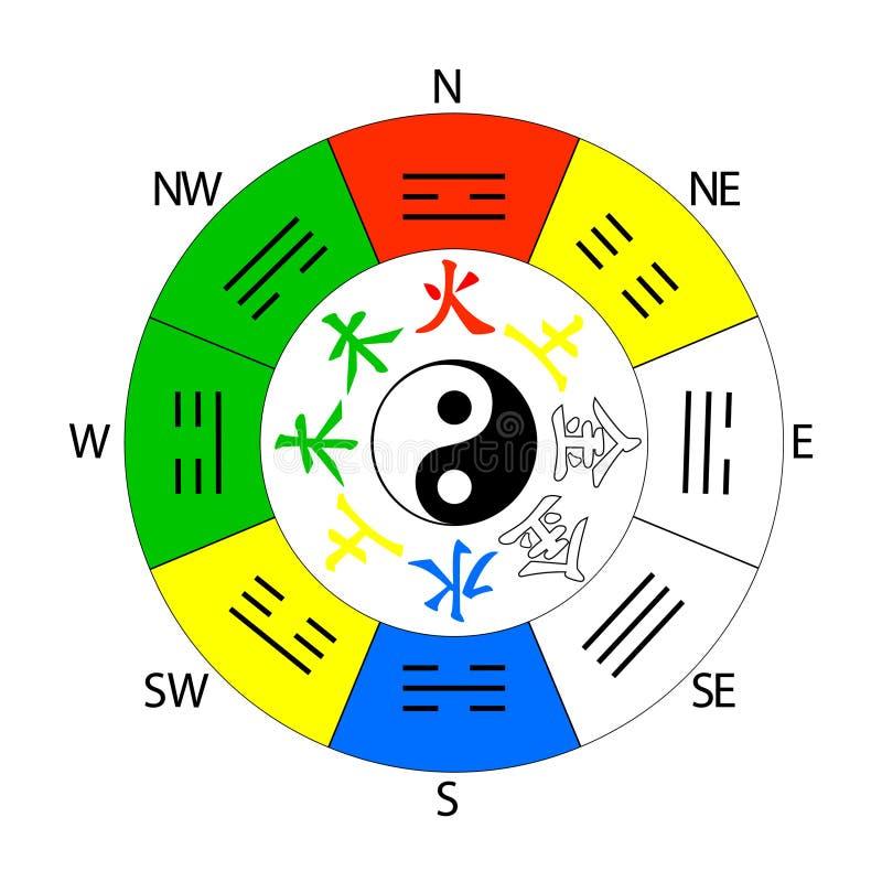 Feng Shui kompasssymbol stock illustrationer